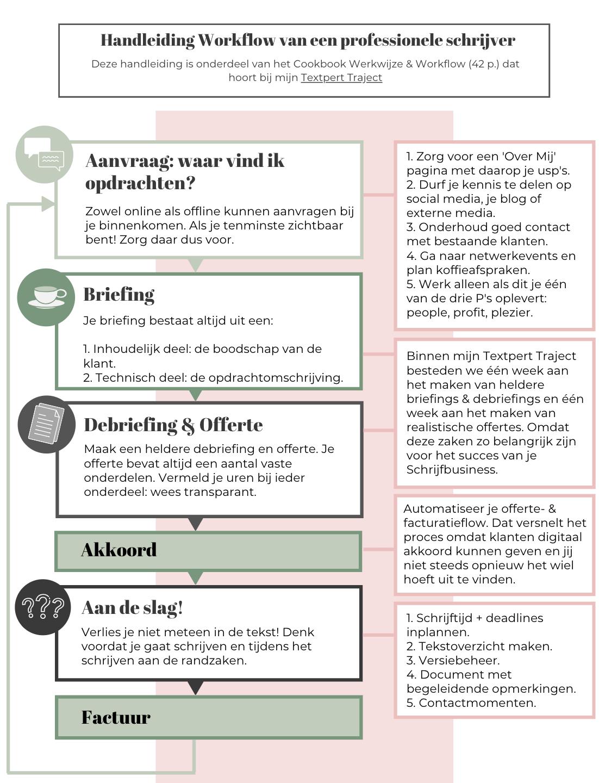Workflow van een professionele tekstschrijver